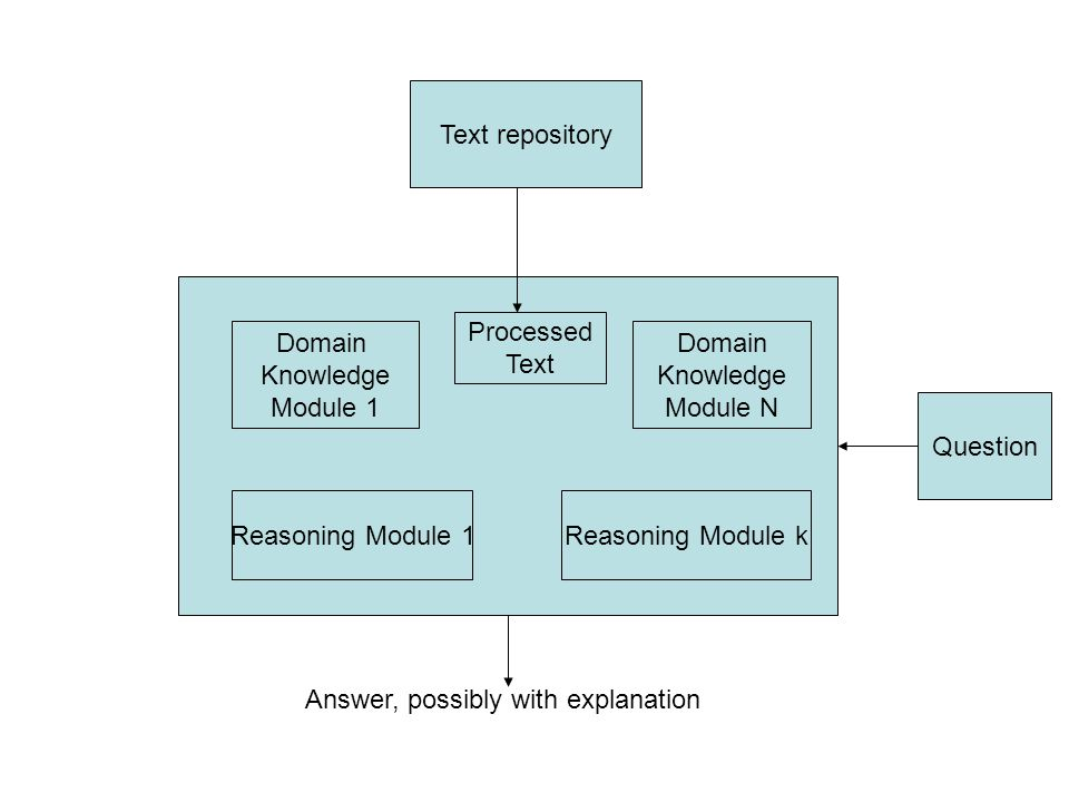 Text repository Question Domain Knowledge Module N Reasoning Module k Domain Knowledge Module 1 Reasoning Module 1 Processed Text Answer, possibly with explanation