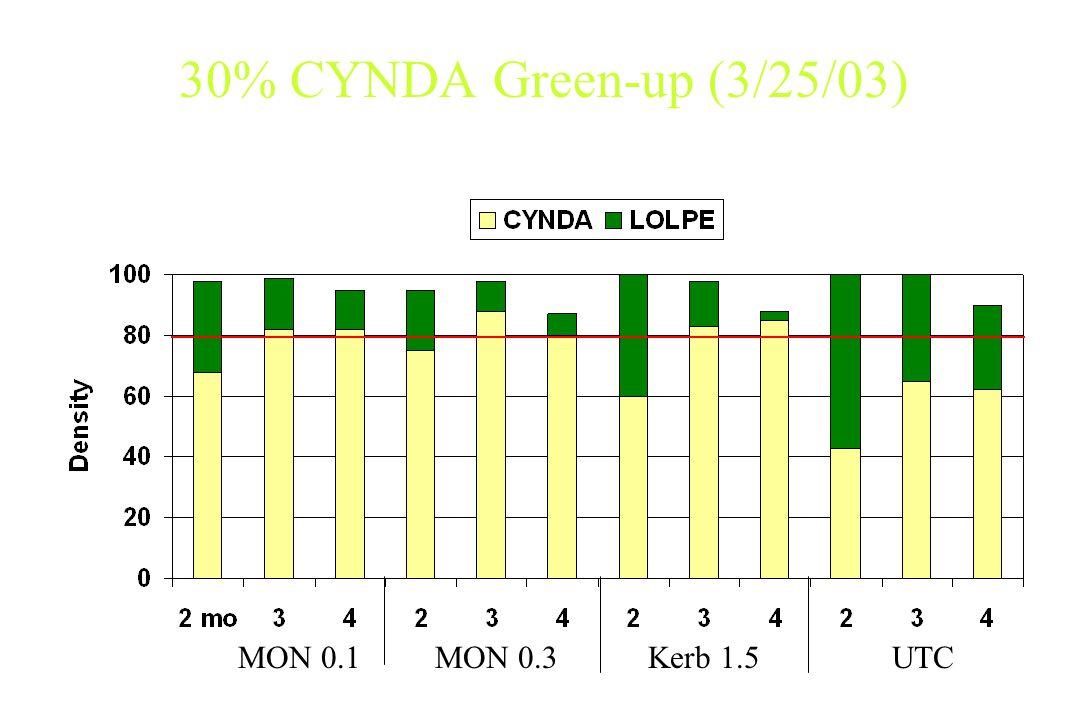 30% CYNDA Green-up (3/25/03) MON 0.1MON 0.3Kerb 1.5UTC