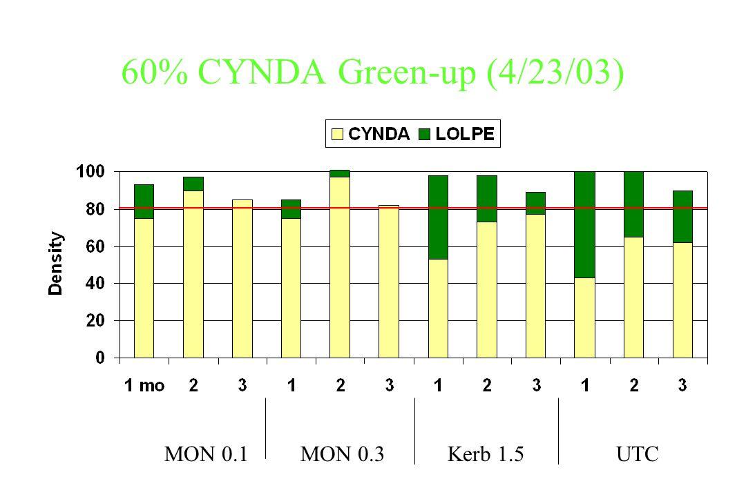 60% CYNDA Green-up (4/23/03) MON 0.1MON 0.3Kerb 1.5UTC