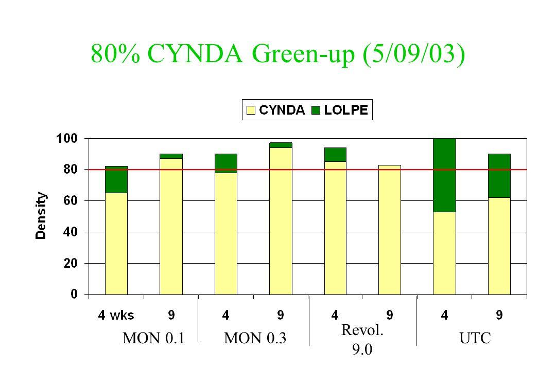 80% CYNDA Green-up (5/09/03) MON 0.1MON 0.3 Revol. 9.0 UTC