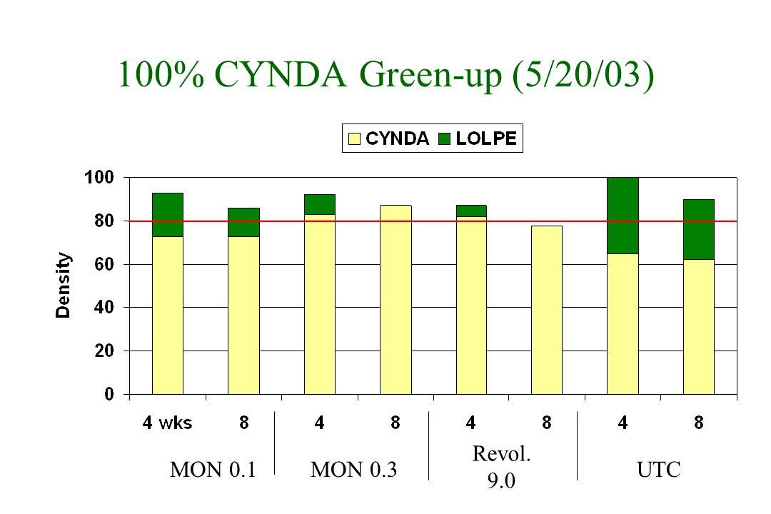 100% CYNDA Green-up (5/20/03) MON 0.1MON 0.3 Revol. 9.0 UTC