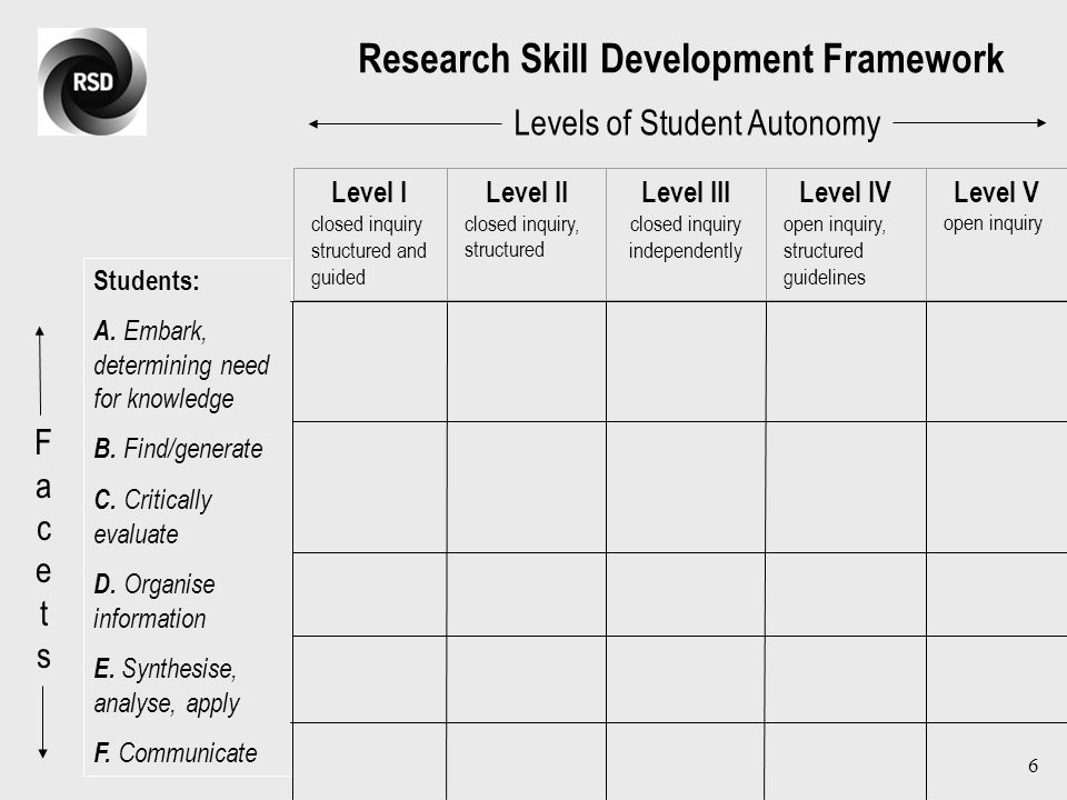 6 Level I closed inquiry structured and guided Level II closed inquiry, structured Level III closed inquiry independently Level IV open inquiry, structured guidelines Level V open inquiry Levels of Student Autonomy FacetsFacets Students: A.