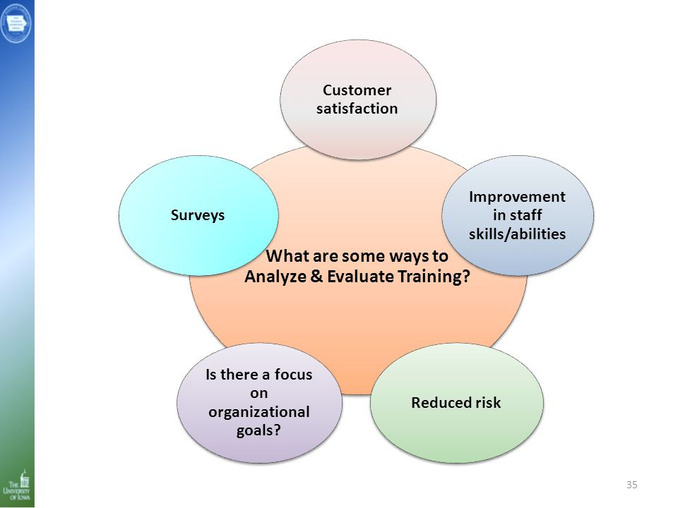 35 What are some ways to Analyze & Evaluate Training? Customer satisfaction Improvement in staff skills/abilities Reduced risk Is there a focus on org