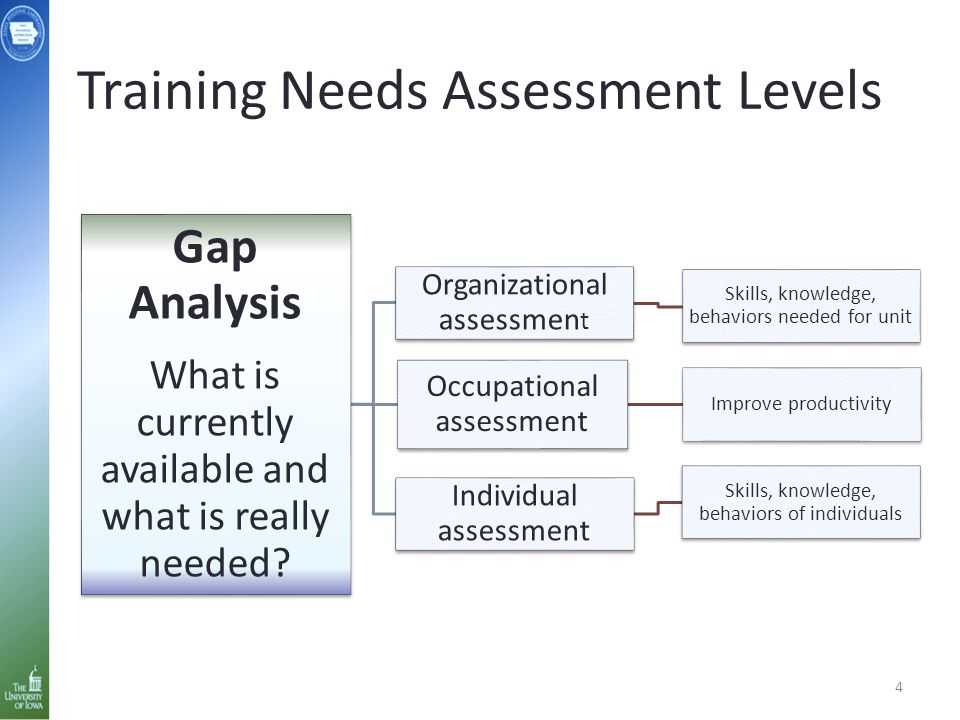Training Needs Assessment Levels 4 Gap Analysis What is currently available and what is really needed? Organizational assessmen t Skills, knowledge, b