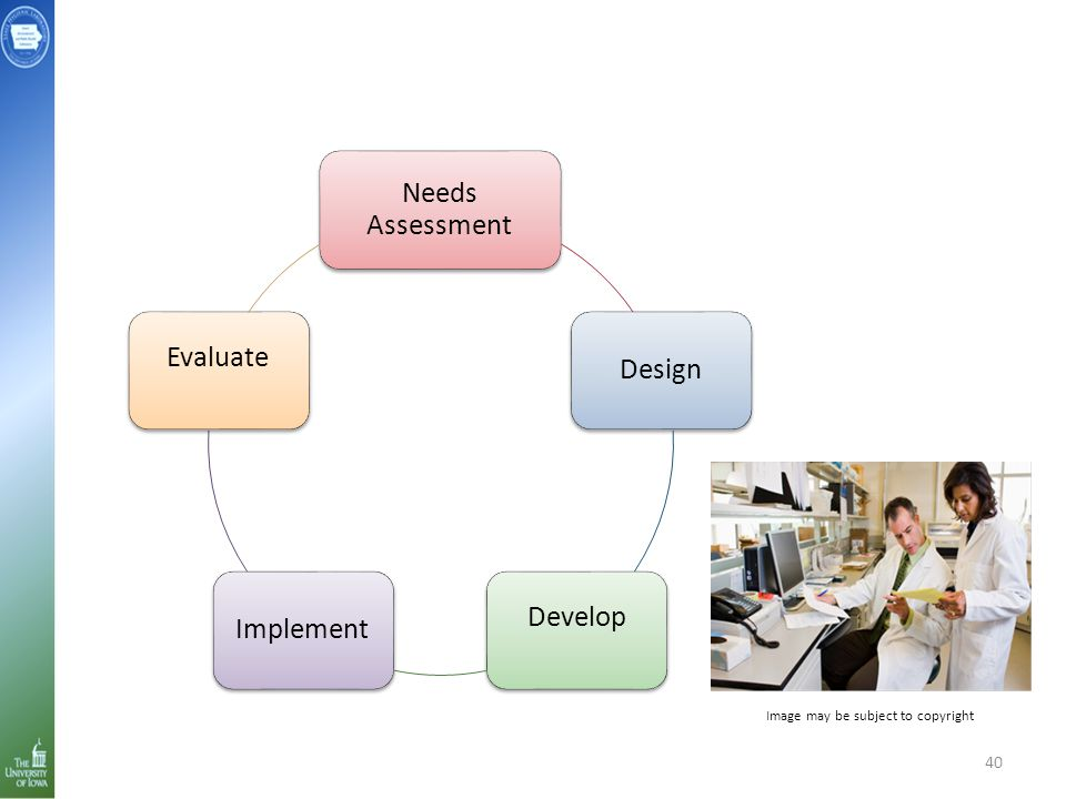 Needs Assessment Design Develop Implement Evaluate 40 Image may be subject to copyright