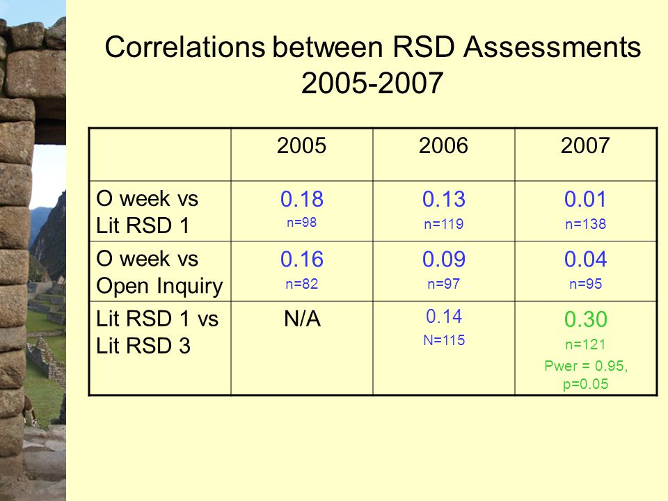 Correlations between RSD Assessments 2005-2007 200520062007 O week vs Lit RSD 1 0.18 n=98 0.13 n=119 0.01 n=138 O week vs Open Inquiry 0.16 n=82 0.09