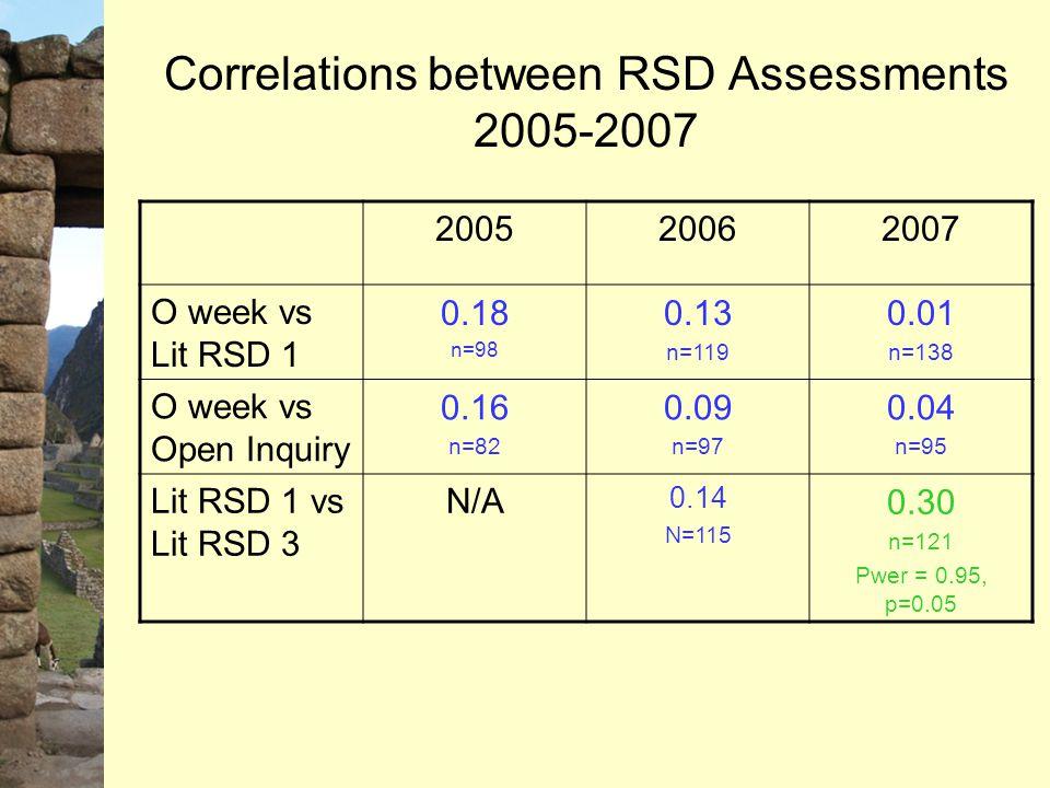 Correlations between RSD Assessments 2005-2007 200520062007 O week vs Lit RSD 1 0.18 n=98 0.13 n=119 0.01 n=138 O week vs Open Inquiry 0.16 n=82 0.09 n=97 0.04 n=95 Lit RSD 1 vs Lit RSD 3 N/A 0.14 N=115 0.30 n=121 Pwer = 0.95, p=0.05