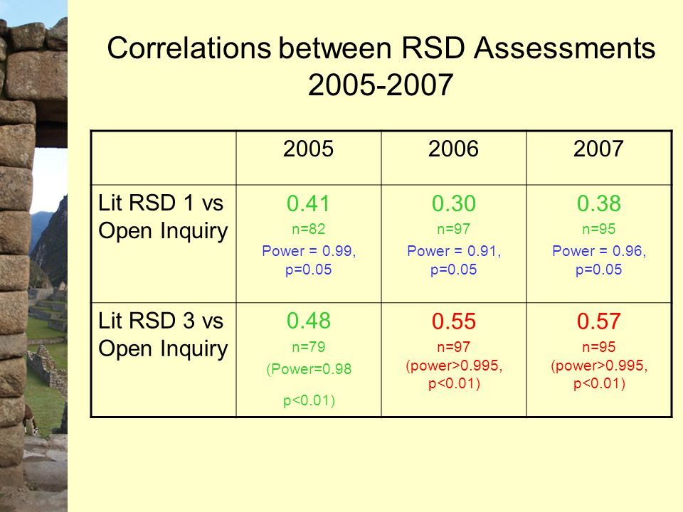 Correlations between RSD Assessments 2005-2007 200520062007 Lit RSD 1 vs Open Inquiry 0.41 n=82 Power = 0.99, p=0.05 0.30 n=97 Power = 0.91, p=0.05 0.