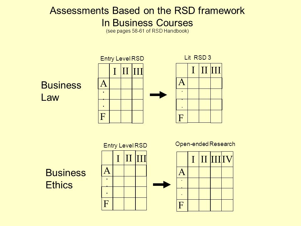 Assessments Based on the RSD framework In Business Courses (see pages 58-61 of RSD Handbook) I II III IV Open-ended Research I I II III A···FA···F A···FA···F A···FA···F Entry Level RSD Lit RSD 3 I II III A···FA···F Entry Level RSD Business Law Business Ethics