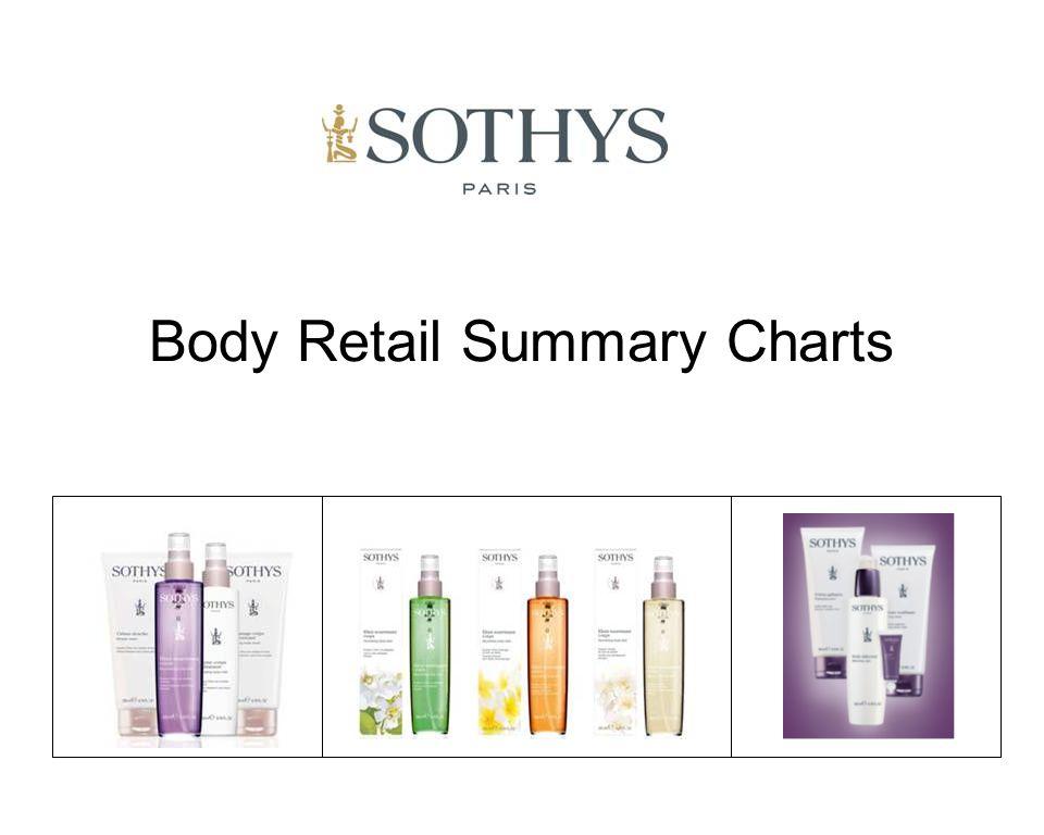 Body Retail Summary Charts