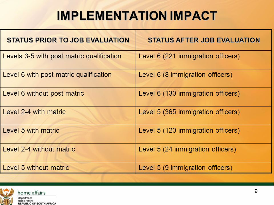 9 IMPLEMENTATION IMPACT STATUS PRIOR TO JOB EVALUATION STATUS AFTER JOB EVALUATION Levels 3-5 with post matric qualificationLevel 6 (221 immigration officers) Level 6 with post matric qualificationLevel 6 (8 immigration officers) Level 6 without post matricLevel 6 (130 immigration officers) Level 2-4 with matricLevel 5 (365 immigration officers) Level 5 with matricLevel 5 (120 immigration officers) Level 2-4 without matricLevel 5 (24 immigration officers) Level 5 without matricLevel 5 (9 immigration officers)