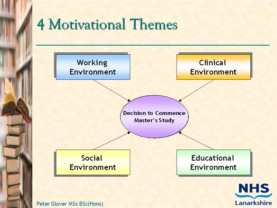 Peter Glover MSc BSc(Hons) 4 Motivational Themes