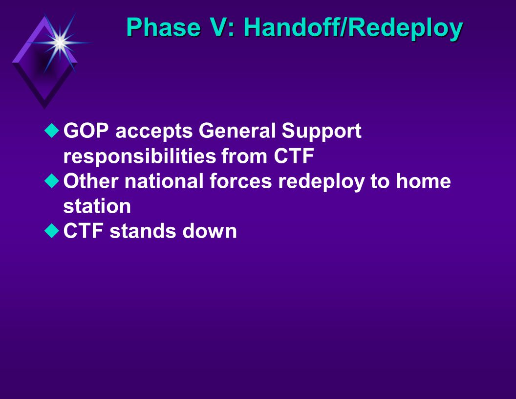 Phase V: Handoff/Redeploy uGOP accepts General Support responsibilities from CTF uOther national forces redeploy to home station uCTF stands down