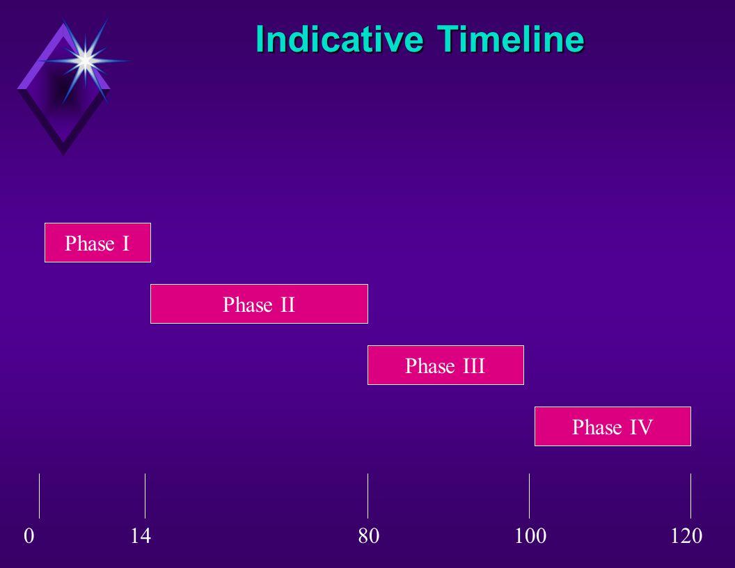 Indicative Timeline Phase I Phase II Phase III Phase IV 14801001200