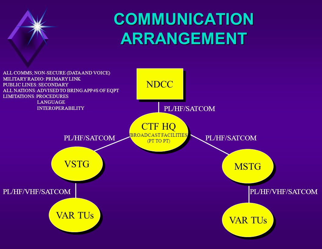 COMMUNICATION ARRANGEMENT NDCC VAR TUs MSTG VSTG CTF HQ (BROADCAST FACILITIES) (PT TO PT) CTF HQ (BROADCAST FACILITIES) (PT TO PT) PL/HF/SATCOM PL/HF/VHF/SATCOM ALL COMMS; NON-SECURE (DATA AND VOICE) MILITARY RADIO: PRIMARY LINK PUBLIC LINES: SECONDARY ALL NATIONS: ADVISED TO BRING APP #S OF EQPT LIMITATIONS: PROCEDURES LANGUAGE INTEROPERABILITY