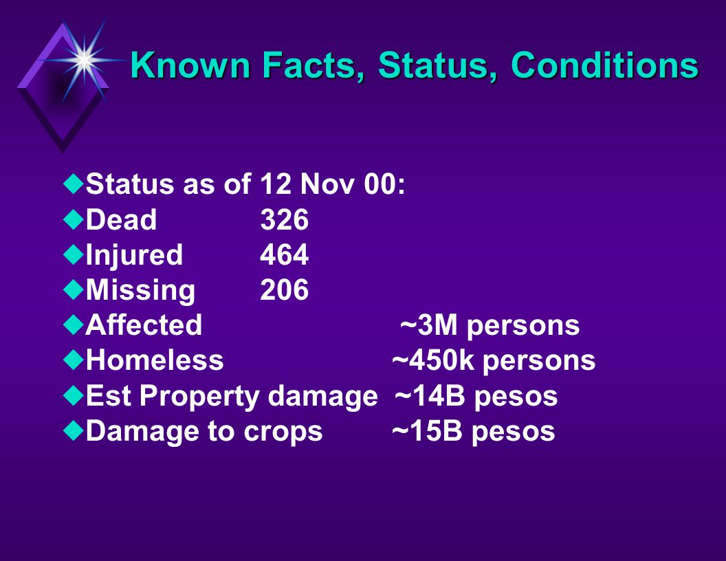 Known Facts, Status, Conditions uStatus as of 12 Nov 00: uDead 326 uInjured 464 uMissing 206 uAffected ~3M persons uHomeless ~450k persons uEst Property damage ~14B pesos uDamage to crops ~15B pesos