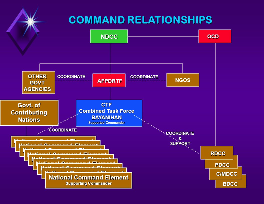 BDCC OTHERGOVTAGENCIES COORDINATE COORDINATE AFPDRTF CTF Combined Task Force BAYANIHAN Supported Commander NDCCOCD RDCC PDCC C/MDCC COORDINATE&SUPPORT NGOS National Command Element Supporting Commander Govt.