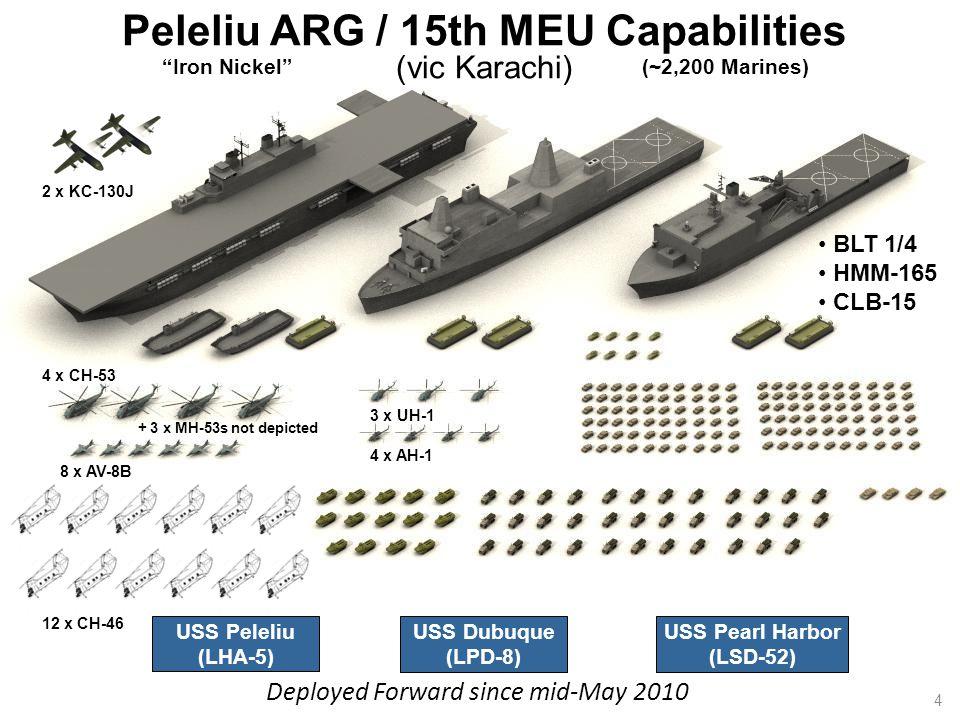 Peleliu ARG / 15th MEU Capabilities (vic Karachi) USS Peleliu (LHA-5) USS Dubuque (LPD-8) USS Pearl Harbor (LSD-52) (~2,200 Marines) BLT 1/4 HMM-165 CLB-15 Deployed Forward since mid-May 2010 Iron Nickel + 3 x MH-53s not depicted 2 x KC-130J 4 x CH-53 8 x AV-8B 12 x CH-46 4 x AH-1 3 x UH-1 4
