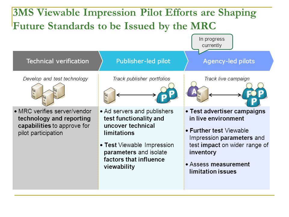 3MS Viewable Impression Pilot Efforts are Shaping Future Standards to be Issued by the MRC Develop and test technologyTrack publisher portfoliosTrack live campaign MRC verifies server/vendor technology and reporting capabilities to approve for pilot participation Ad servers and publishers test functionality and uncover technical limitations Test Viewable Impression parameters and isolate factors that influence viewability Test advertiser campaigns in live environment Further test Viewable Impression parameters and test impact on wider range of inventory Assess measurement limitation issues Technical verificationPublisher-led pilotAgency-led pilots In progress currently