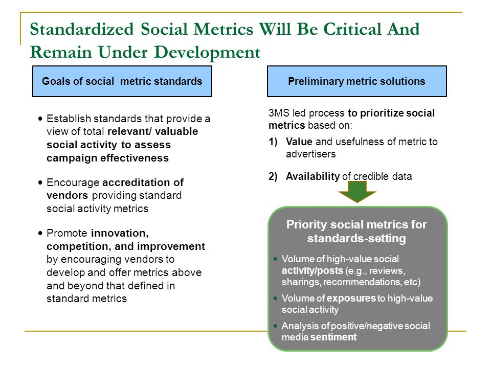 Priority social metrics for standards-setting Standardized Social Metrics Will Be Critical And Remain Under Development Preliminary metric solutionsGoals of social metric standards Establish standards that provide a view of total relevant/ valuable social activity to assess campaign effectiveness Encourage accreditation of vendors providing standard social activity metrics Promote innovation, competition, and improvement by encouraging vendors to develop and offer metrics above and beyond that defined in standard metrics Volume of high-value social activity/posts (e.g., reviews, sharings, recommendations, etc) Volume of exposures to high-value social activity Analysis of positive/negative social media sentiment 3MS led process to prioritize social metrics based on: 1)Value and usefulness of metric to advertisers 2)Availability of credible data