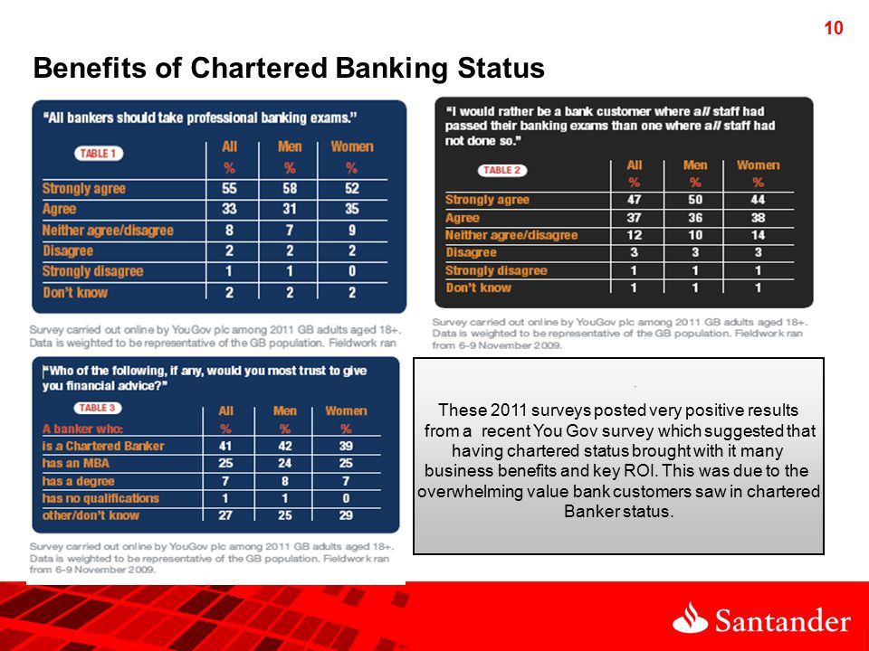10 Benefits of Chartered Banking Status.