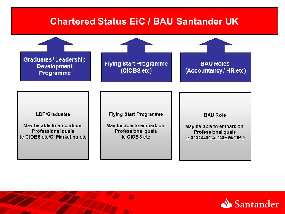9 Chartered Status Flying Start Programme (CIOBS etc) BAU Roles (Accountancy / HR etc) Graduates / Leadership Development Programme Chartered Status EiC / BAU Santander UK LDP/Graduates May be able to embark on Professional quals Ie CIOBS etc/CI Marketing etc Flying Start Programme May be able to embark on Professional quals Ie CIOBS etc BAU Role May be able to embark on Professional quals Ie ACCA/ACA/ICAEW/CIPD