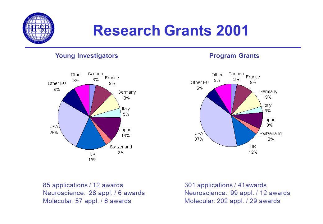 Research Grants 2001 Young InvestigatorsProgram Grants 85 applications / 12 awards Neuroscience: 28 appl. / 6 awards Molecular: 57 appl. / 6 awards 30