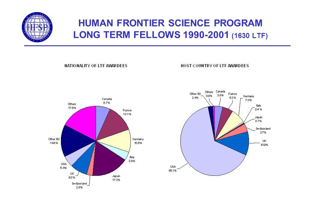 HUMAN FRONTIER SCIENCE PROGRAM LONG TERM FELLOWS 1990-2001 (1630 LTF)