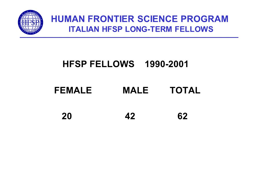 HUMAN FRONTIER SCIENCE PROGRAM ITALIAN HFSP LONG-TERM FELLOWS HFSP FELLOWS 1990-2001 FEMALEMALETOTAL 20 42 62