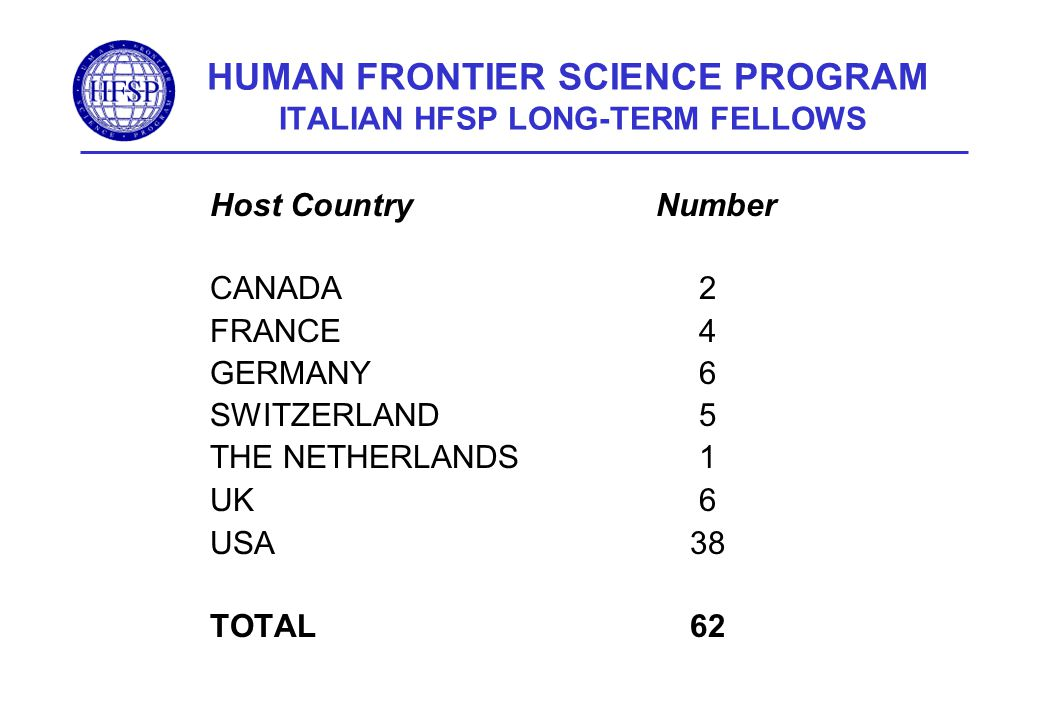 HUMAN FRONTIER SCIENCE PROGRAM ITALIAN HFSP LONG-TERM FELLOWS Host Country Number CANADA 2 FRANCE 4 GERMANY 6 SWITZERLAND 5 THE NETHERLANDS 1 UK 6 USA38 TOTAL62