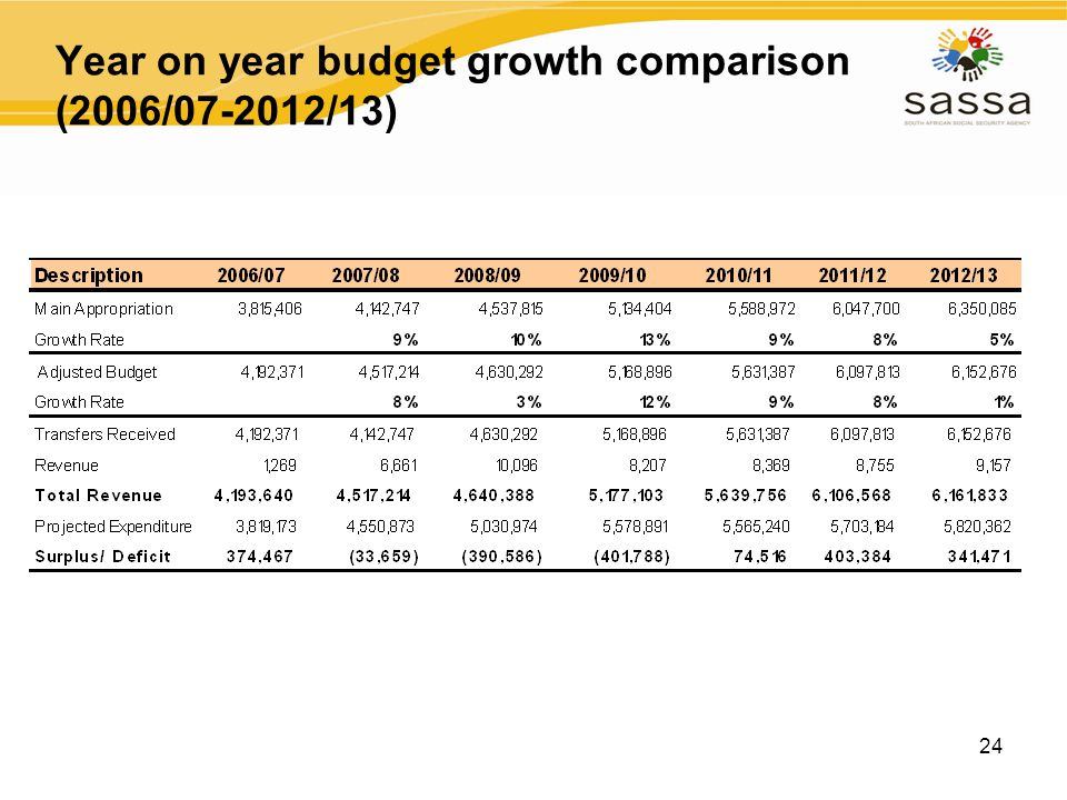 24 Year on year budget growth comparison (2006/07-2012/13)