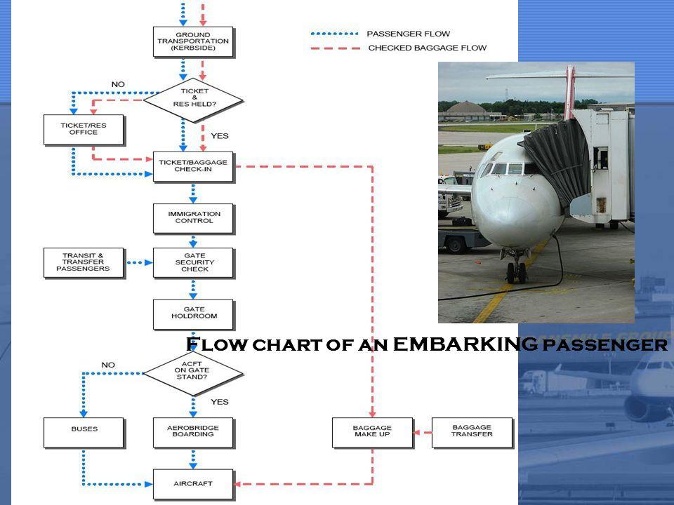 Flow chart of an embarking passenger Flow chart of an EMBARKING passenger