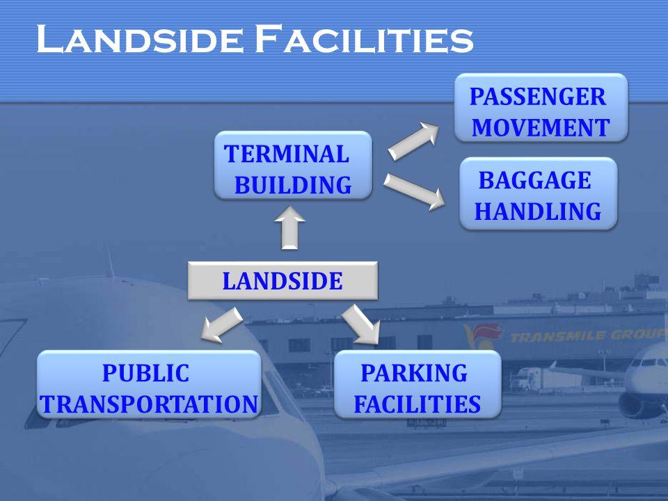 LANDSIDE Landside Facilities TERMINAL BUILDING TERMINAL BUILDING PASSENGER MOVEMENT PASSENGER MOVEMENT BAGGAGE HANDLING BAGGAGE HANDLING PARKING FACIL