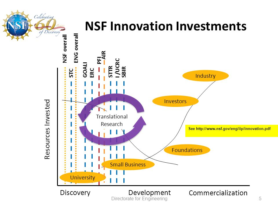University Small Business Investors Industry ENG overallNSF overall GOALII /UCRC PFI ERCSTTRSBIRSTC Resources Invested DiscoveryDevelopment Commercialization Foundations NSF Innovation Investments AIR Translational Research 5Directorate for Engineering See http://www.nsf.gov/eng/iip/innovation.pdf