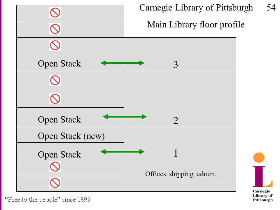 """Free to the people"" since 1895 Open Stack Open Stack (new) Open Stack 1 3 2 Carnegie Library of Pittsburgh Main Library floor profile Offices, shippi"