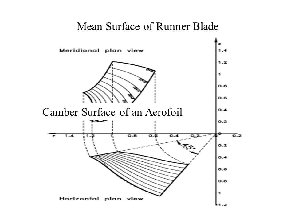 Centerline of Blade at Mean Dimeter