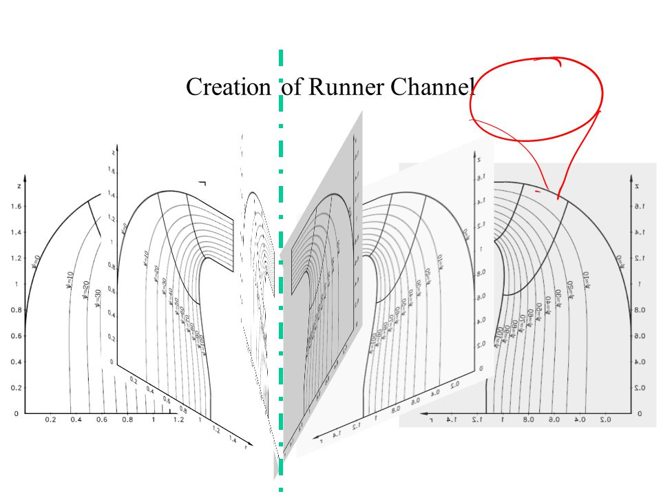Classical Theory of Geometrical Detailing of Francis Runner Estimation extreme dimensions of runner, R r1i, R r2e & L Development of parabolic functions for leading and trailing edges of runner vanes.