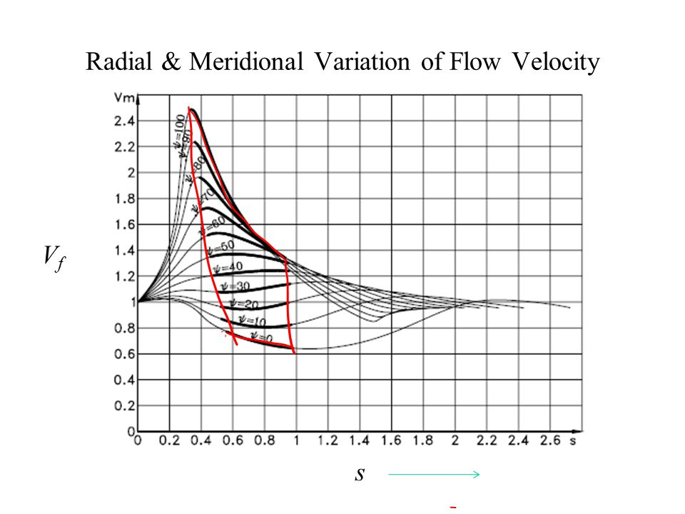 Radial & Meridional Variation of Flow Velocity VfVf s