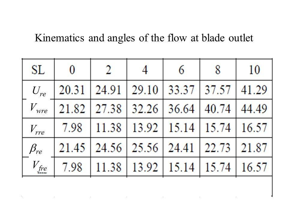 Kinematics and angles of the flow at blade outlet U re V wre V rre  re V fre