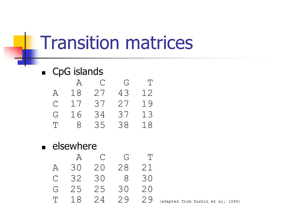 Transition matrices CpG islands A C G T A 18 27 43 12 C 17 37 27 19 G 16 34 37 13 T 8 35 38 18 elsewhere A C G T A 30 20 28 21 C 32 30 8 30 G 25 25 30 20 T 18 24 29 29 (adapted from Durbin et al, 1998)