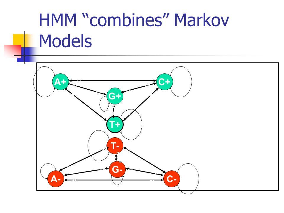 """HMM """"combines"""" Markov Models G+ C+ T+ T- G- C-A- A+ 18 27 43 12 17 37 27 19 1634 37 13 835 38 18 30 20 28 21 32 30 8 25 20 30 1824 29"""