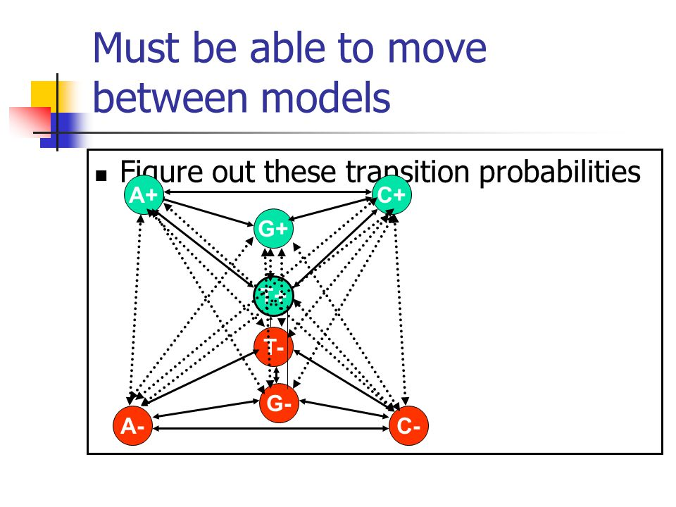Must be able to move between models Figure out these transition probabilities G+ C+ T+ T- G- C-A- A+