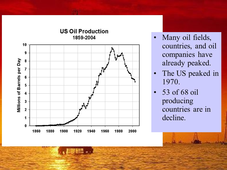 Many oil fields, countries, and oil companies have already peaked.