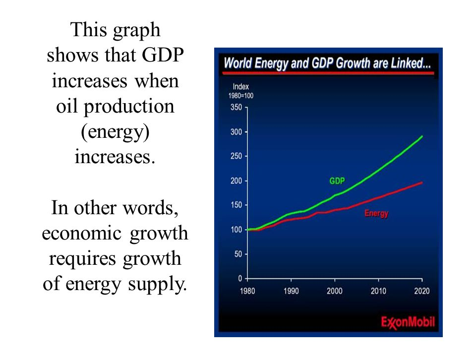 This graph shows that GDP increases when oil production (energy) increases.