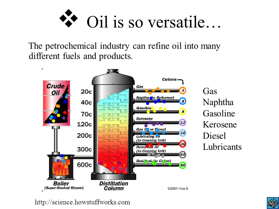  Oil is so versatile… The petrochemical industry can refine oil into many different fuels and products.