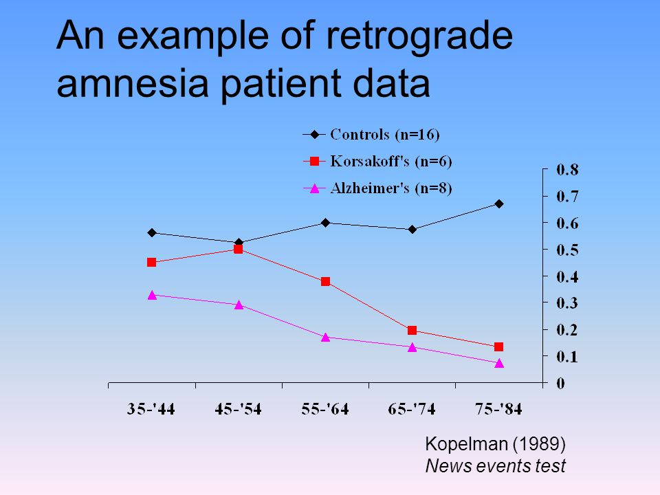 An example of retrograde amnesia patient data Kopelman (1989) News events test