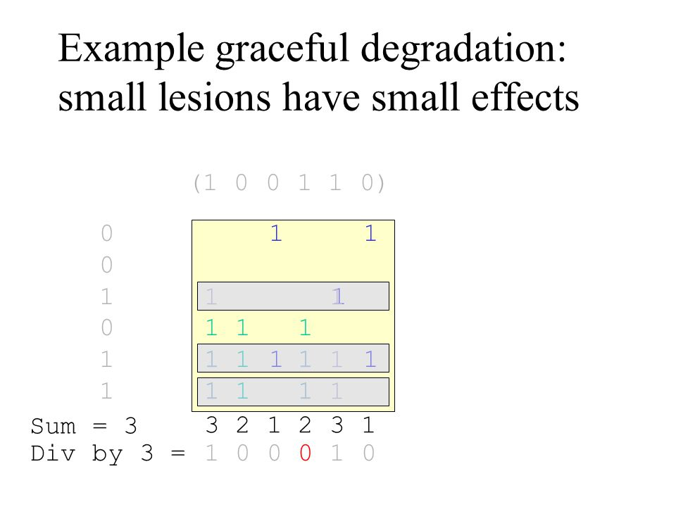 Example graceful degradation: small lesions have small effects 1 1 1 001011001011 1 1 1 1 1 1 1 1 1 3 2 1 2 3 1 1 0 0 0 1 0 Sum = 3 Div by 3 = (1 0 0