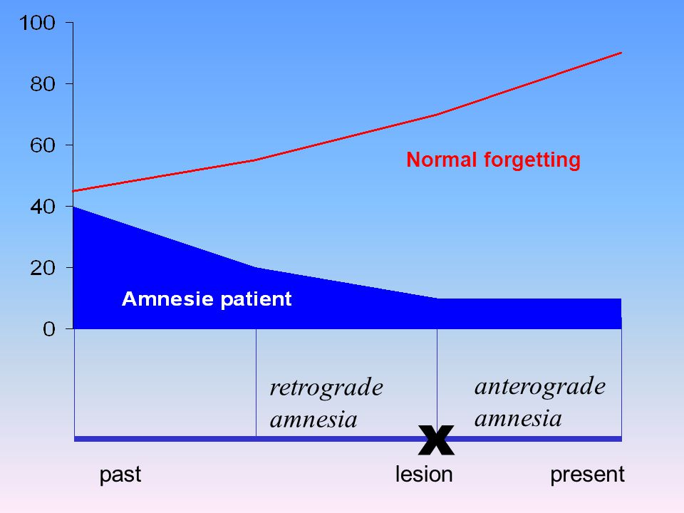 Rehabilitation of amnesia There is no known treatment Compensation will, thus, help the patient best: –'memory book' –electronic agenda Errorless learning is pioneered by Alan Baddeley and Barbara Wilson