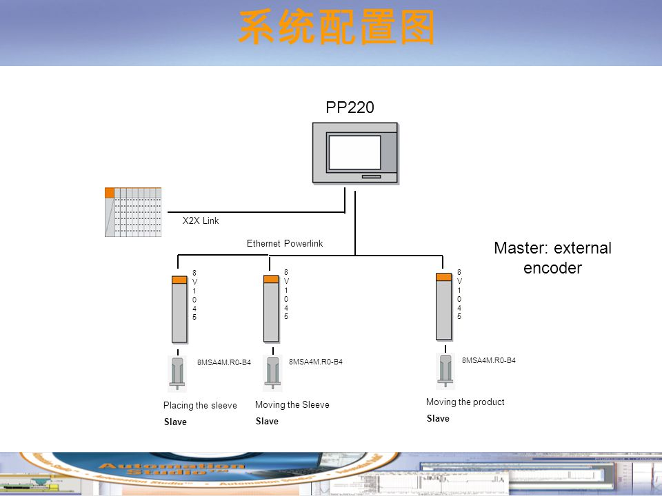 8MSA4M.R0-B4 Ethernet Powerlink PP220 Moving the Sleeve Slave Moving the product Slave 8MSA4M.R0-B4 8V10458V1045 8V10458V1045 Placing the sleeve Slave