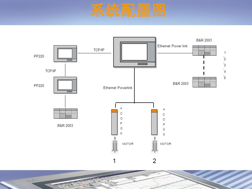 MOTOR Ethernet Powerlink ACOPOSACOPOS ACOPOSACOPOS B&R 2003 TCP/IP Ethernet Power link B&R 2003 PP220 TCP/IP 1 2 MOTOR 系统配置图